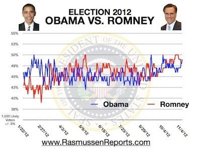 Rasmussen: Dead Heat 49%/49%