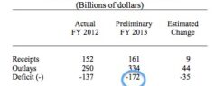 Estimated November Deficit Hits $172 Billion